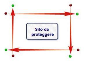 Schema disposizione barriere sito da proteggere